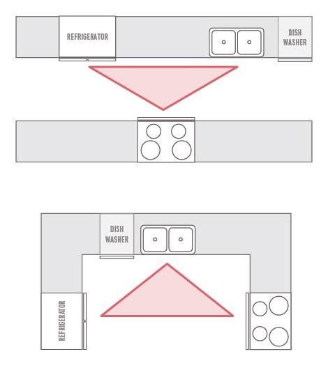 Intelligent Kitchen Design Kitchen Work Triangle Cabinet Cures